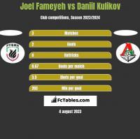 Joel Fameyeh vs Daniil Kulikov h2h player stats