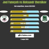 Joel Fameyeh vs Aleksandr Chernikov h2h player stats