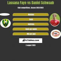 Lassana Faye vs Daniel Schwaab h2h player stats