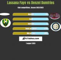 Lassana Faye vs Denzel Dumfries h2h player stats