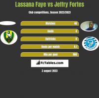Lassana Faye vs Jeffry Fortes h2h player stats