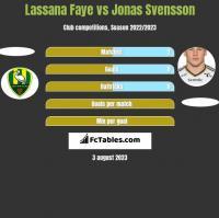 Lassana Faye vs Jonas Svensson h2h player stats