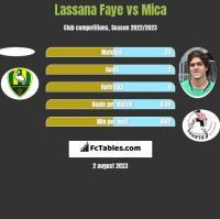 Lassana Faye vs Mica h2h player stats
