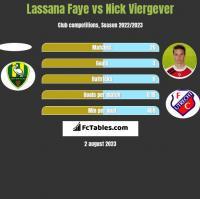 Lassana Faye vs Nick Viergever h2h player stats