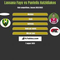 Lassana Faye vs Pantelis Hatzidiakos h2h player stats