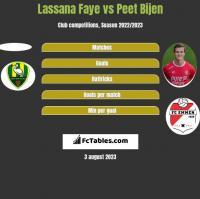 Lassana Faye vs Peet Bijen h2h player stats