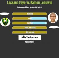 Lassana Faye vs Ramon Leeuwin h2h player stats