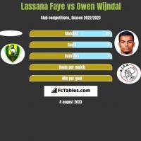 Lassana Faye vs Owen Wijndal h2h player stats