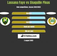 Lassana Faye vs Shaquille Pinas h2h player stats