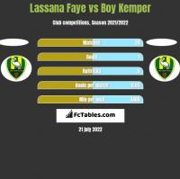Lassana Faye vs Boy Kemper h2h player stats