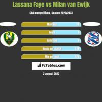 Lassana Faye vs Milan van Ewijk h2h player stats