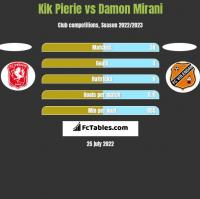 Kik Pierie vs Damon Mirani h2h player stats