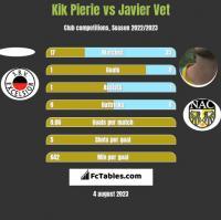 Kik Pierie vs Javier Vet h2h player stats