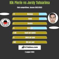 Kik Pierie vs Jordy Tutuarima h2h player stats