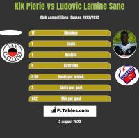 Kik Pierie vs Ludovic Lamine Sane h2h player stats