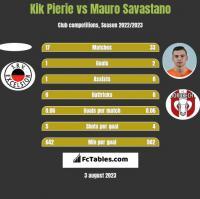 Kik Pierie vs Mauro Savastano h2h player stats