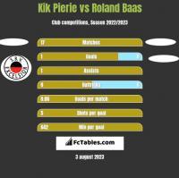 Kik Pierie vs Roland Baas h2h player stats