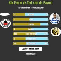Kik Pierie vs Ted van de Pavert h2h player stats