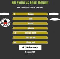 Kik Pierie vs Henri Weigelt h2h player stats