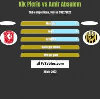 Kik Pierie vs Amir Absalem h2h player stats