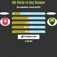 Kik Pierie vs Boy Kemper h2h player stats