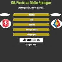 Kik Pierie vs Melle Springer h2h player stats