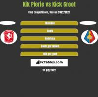 Kik Pierie vs Kick Groot h2h player stats