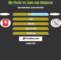 Kik Pierie vs Liam van Gelderen h2h player stats