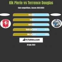 Kik Pierie vs Terrence Douglas h2h player stats