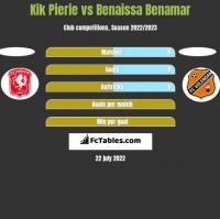 Kik Pierie vs Benaissa Benamar h2h player stats