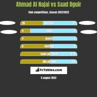 Ahmad Al Najai vs Saad Bguir h2h player stats