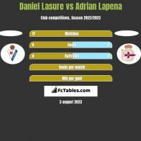 Daniel Lasure vs Adrian Lapena h2h player stats
