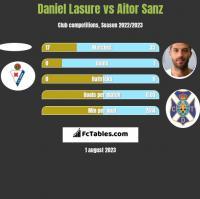 Daniel Lasure vs Aitor Sanz h2h player stats