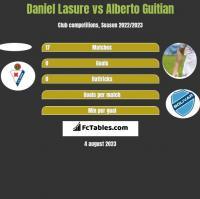 Daniel Lasure vs Alberto Guitian h2h player stats