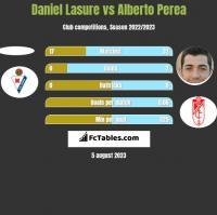 Daniel Lasure vs Alberto Perea h2h player stats