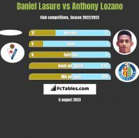 Daniel Lasure vs Anthony Lozano h2h player stats