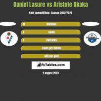 Daniel Lasure vs Aristote Nkaka h2h player stats
