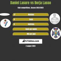 Daniel Lasure vs Borja Lasso h2h player stats