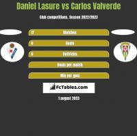 Daniel Lasure vs Carlos Valverde h2h player stats