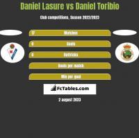 Daniel Lasure vs Daniel Toribio h2h player stats