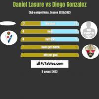 Daniel Lasure vs Diego Gonzalez h2h player stats