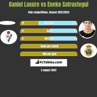 Daniel Lasure vs Eneko Satrustegui h2h player stats