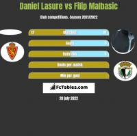 Daniel Lasure vs Filip Malbasić h2h player stats