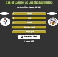 Daniel Lasure vs Joseba Muguruza h2h player stats