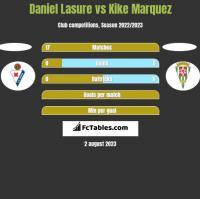 Daniel Lasure vs Kike Marquez h2h player stats