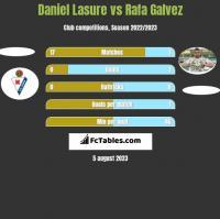 Daniel Lasure vs Rafa Galvez h2h player stats