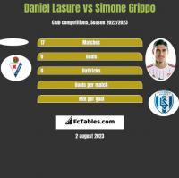 Daniel Lasure vs Simone Grippo h2h player stats