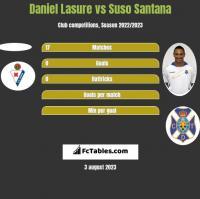 Daniel Lasure vs Suso Santana h2h player stats