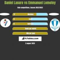 Daniel Lasure vs Emmanuel Lomotey h2h player stats