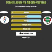 Daniel Lasure vs Alberto Cayarga h2h player stats